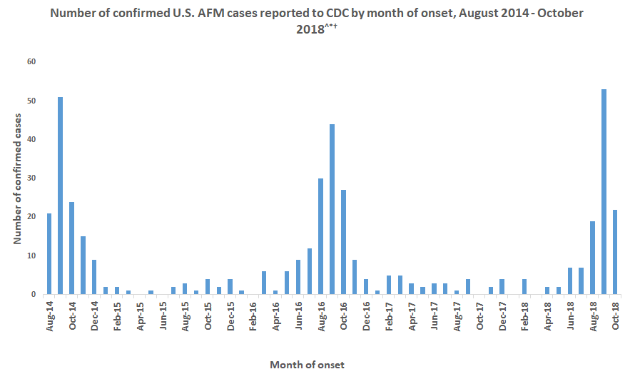 afm cases reported