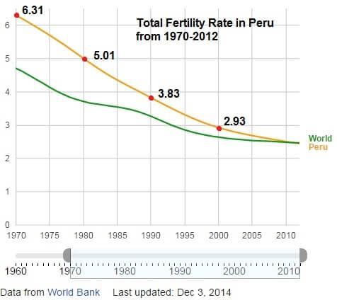 Forced Sterilization In Peru Did Modern Eugenic Practices Slow - Peru population map 1970