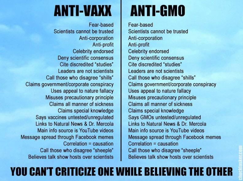Anti-Vaxx? Anti-GMO? Or just simply Anti-science?