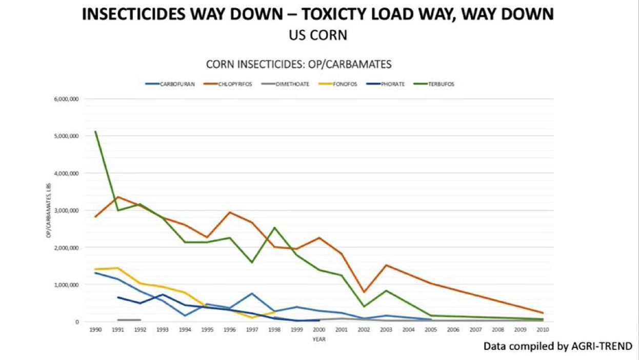 Insecticides way down