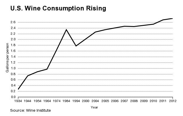 U.S.-wine