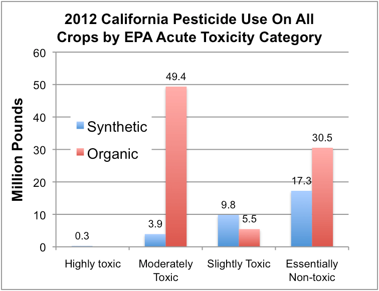 Based on CalPIP Top 100 Acre and Pound Listings for 2012. Options approved for organic tend to be high use rate materials like sulfur, copper salts or parffinic oils – hence they represent 73% of total use based on pounds but only 17.8%of treated area. Those materials are used by both organic and conventional farmers.  We don't have good data on exactly how much is being applied in each system.