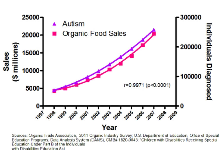 Organic-food-sales-and-autism-correlation