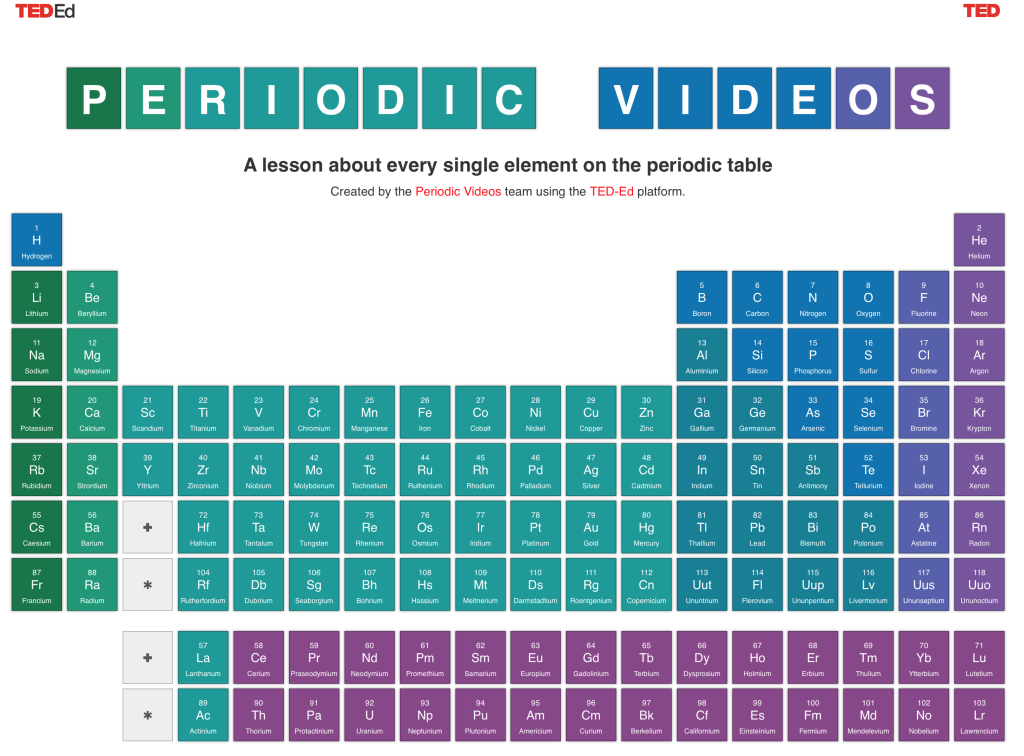 Interactive video graphic cool tool to understand the periodic screen shot 2015 04 06 at 13730 pm urtaz Images