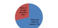 Most people want government experts, not public opinion, to decide GMO labeling