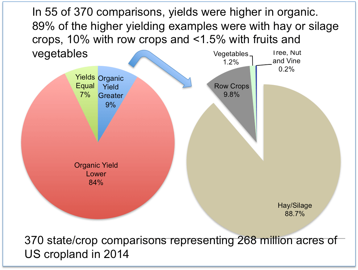 Summary of the comparison of organic and conventional statistics for 2014