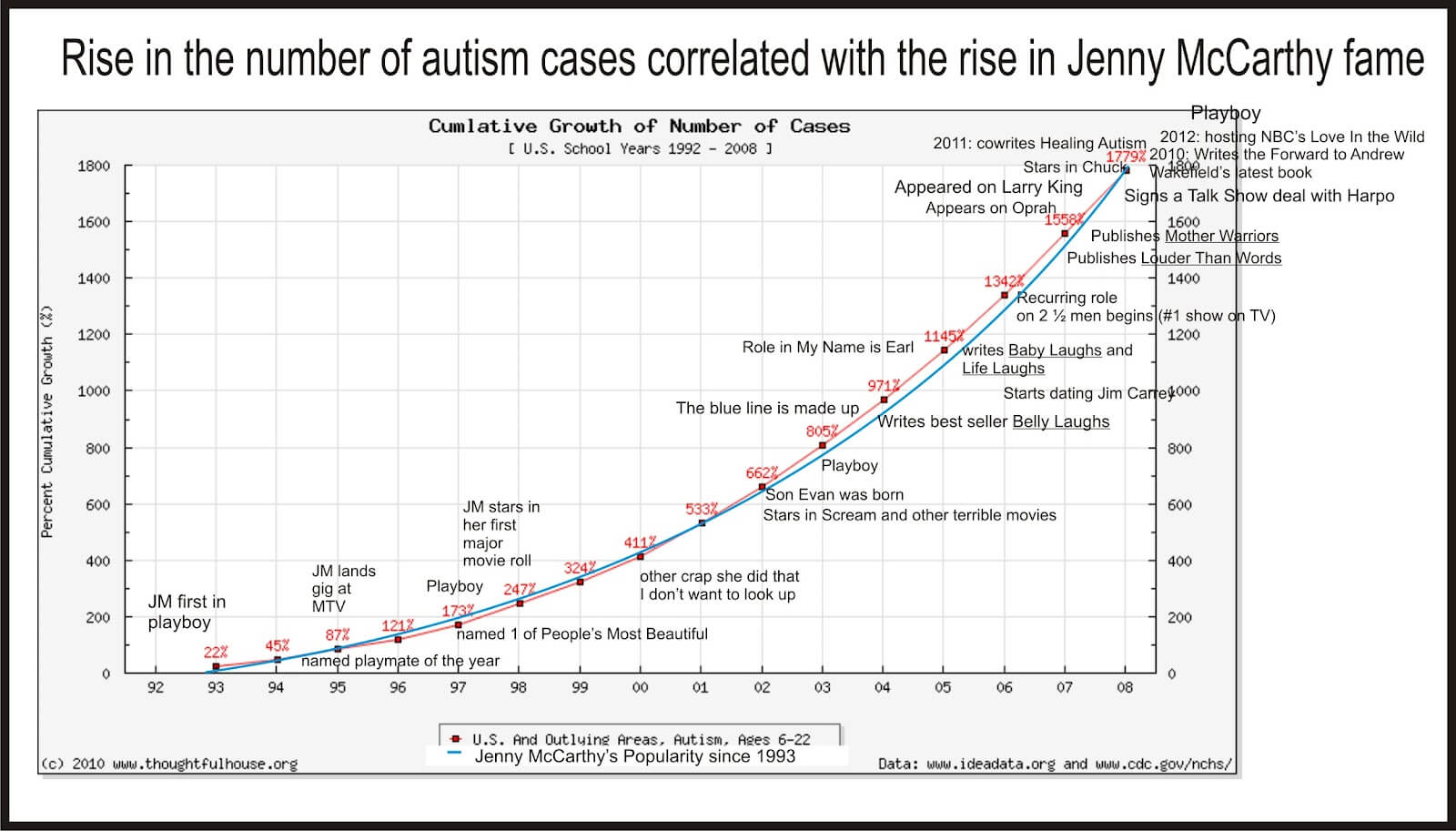 Autism increase mystery solved no its not vaccines gmos jenny graph nvjuhfo Images