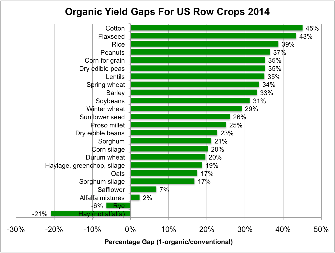 Organic yields are substantially lower for many major row crops