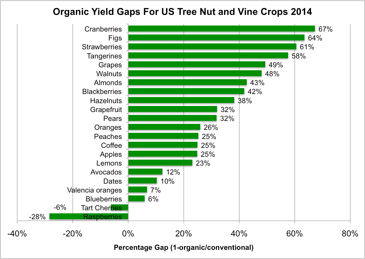 Organic fruit and nut yields are mostly substantially lower than conventional