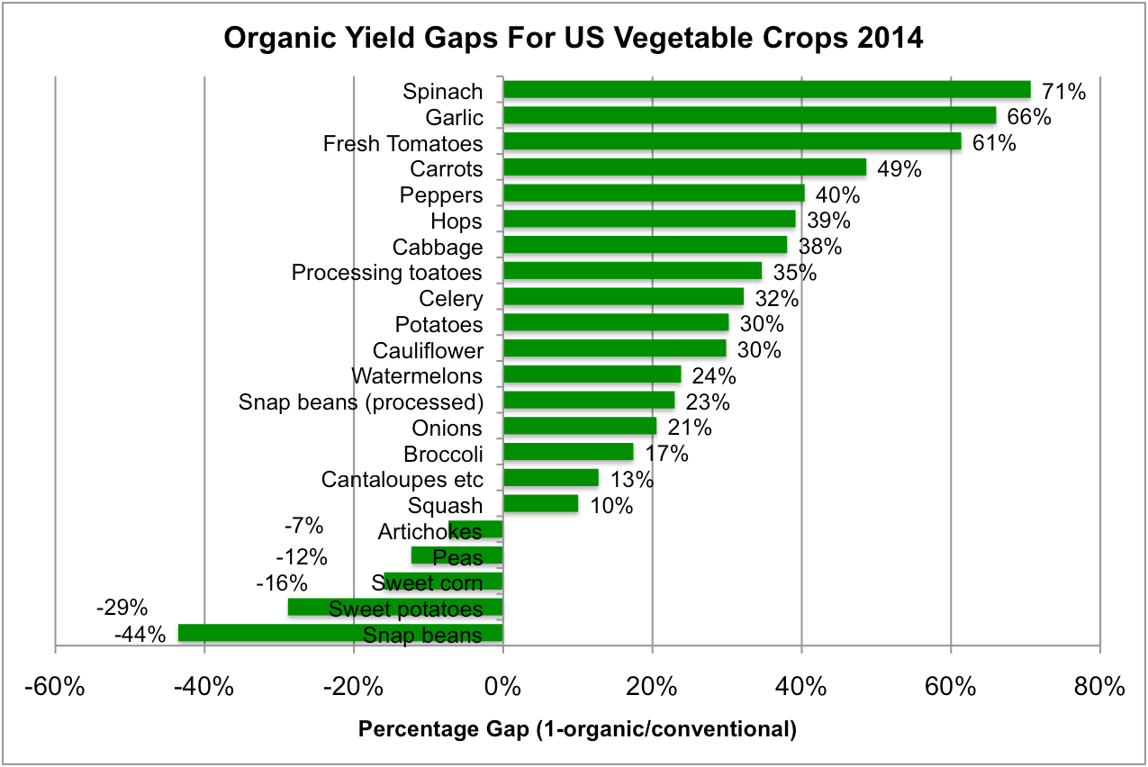 usda data on crops why organic farming has lower yields yield gaps vary widely among vegetable crops