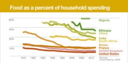 Infographic: Household spending percentage for food