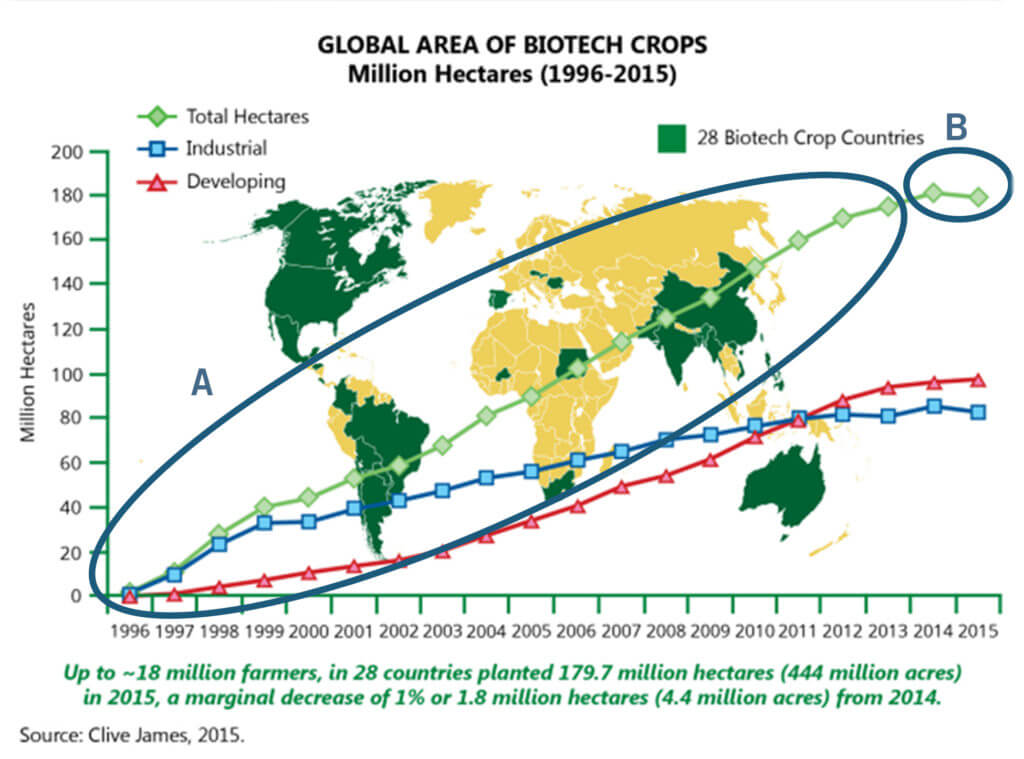 Global Area of Biotech Crops (Million hectares, 1996-2015). Courtesy of Clive James, ISAAA, 2015.