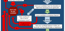 A voting guide for 2016 for those who care about science