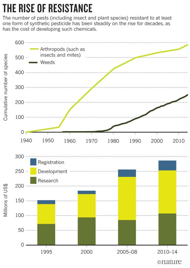 Pesticide resistance graphic web