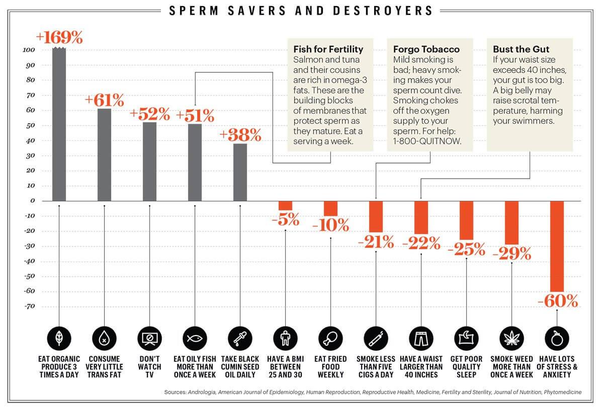 sperm savers