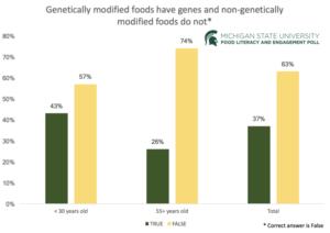 GMO survey