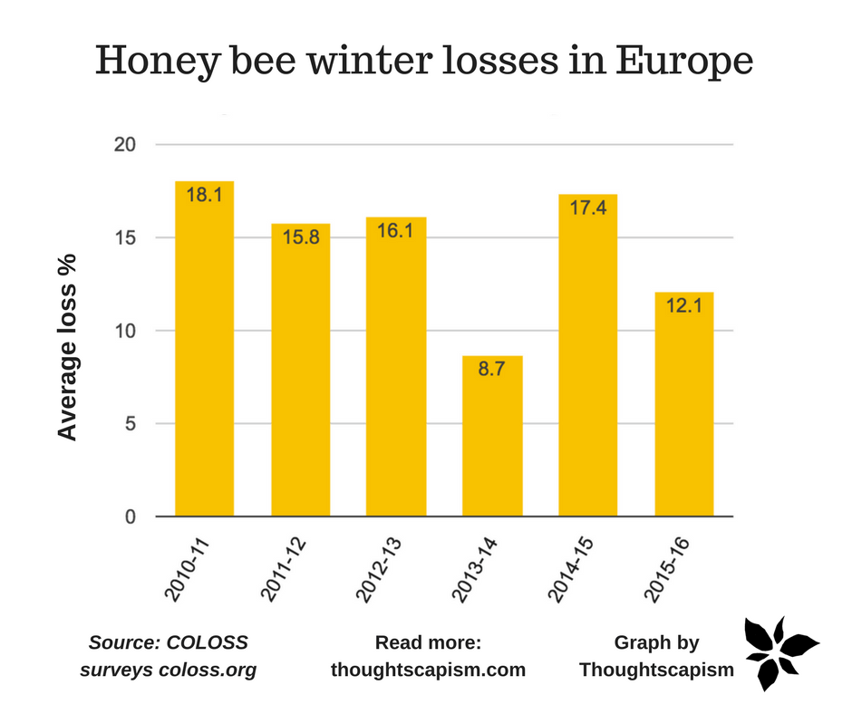 coloss prevention of honey bee colony losses