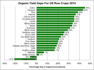yield gaps