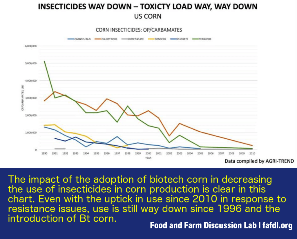 Bt adoption and insecticide reduction