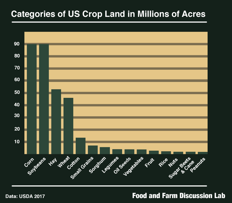 US Crop Land Bar Graph
