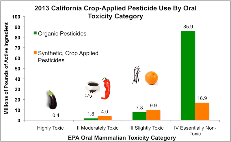 Crop Applied Toxicity