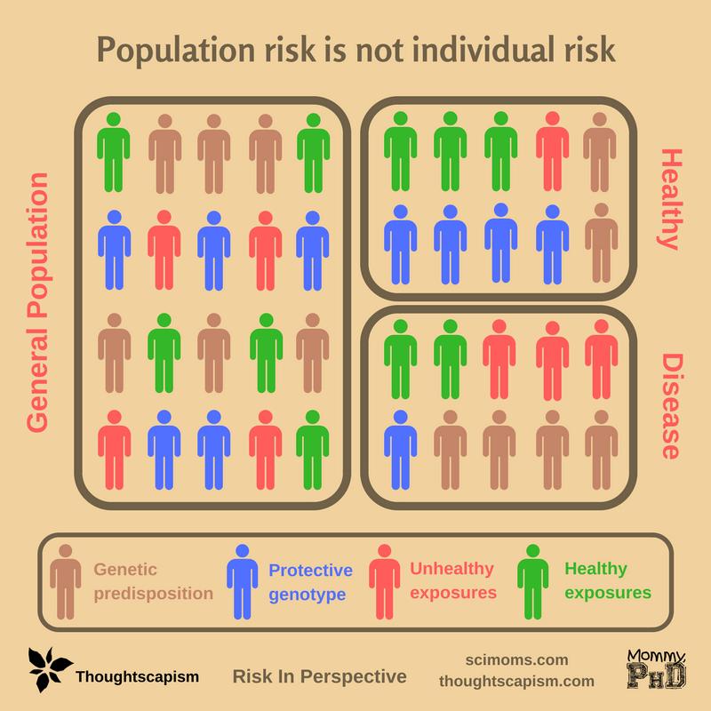 Population Risk