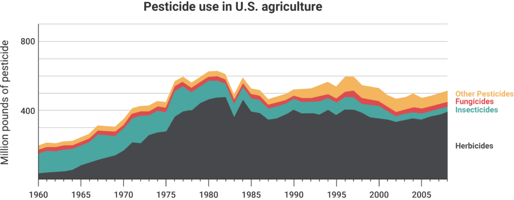 Pesticide use in US agriculture from 1960 to 2008, from USDA data