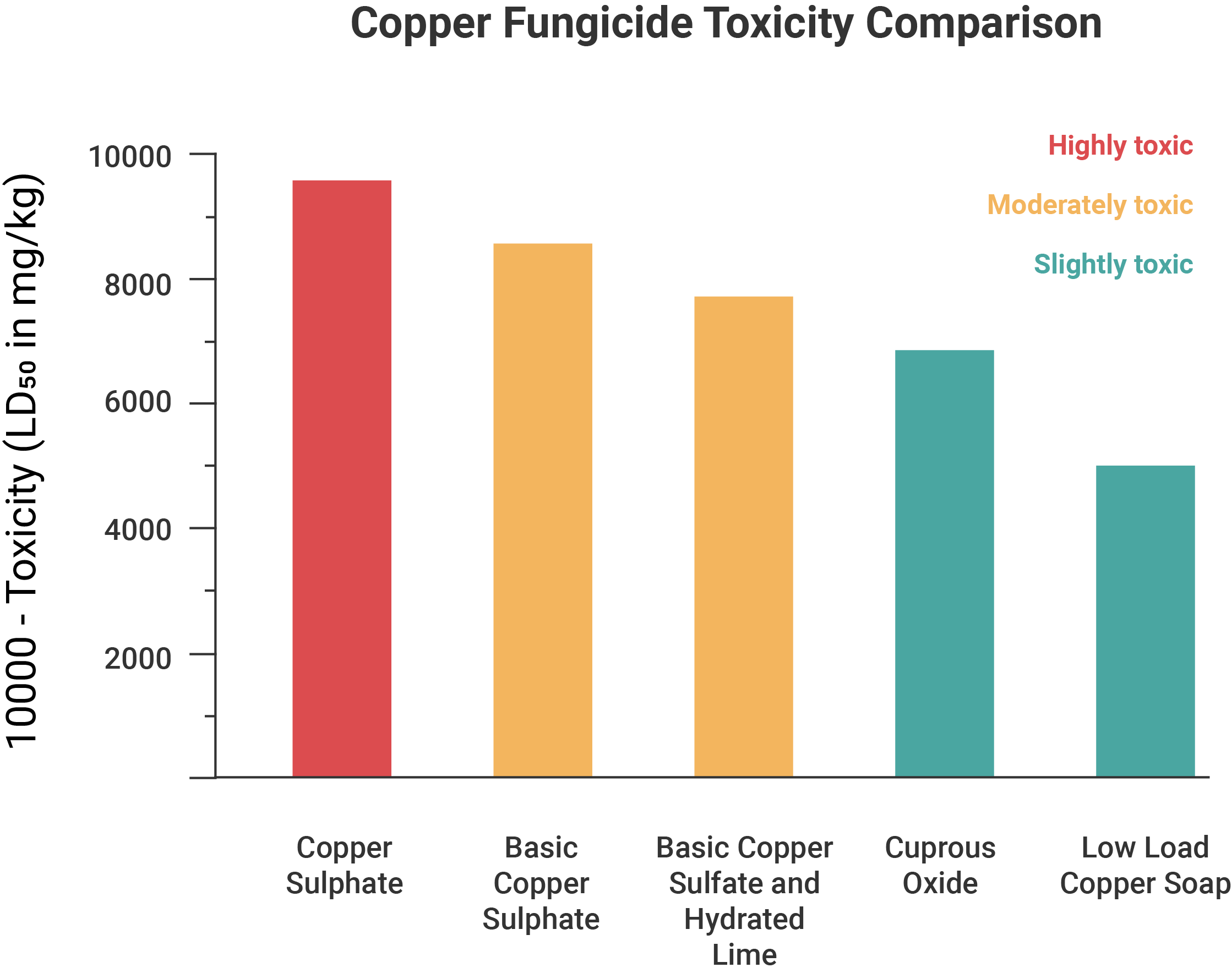A graph comparing acute toxicity of five copper fungicides (copper sulphate, basic copper sulphate, basic copper sulphate and hydrated lime, cuprous oxide, and low load copper soap).