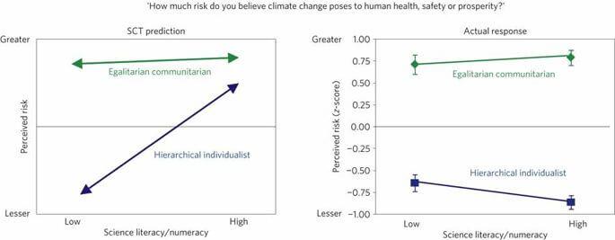 kahan climate risk perception