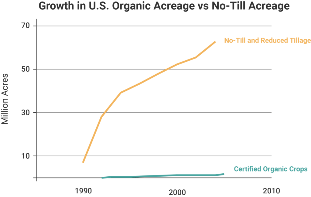 A graph showing the growth in no-till acreage versus organic acreage in U.S. agriculture from 1990 to 2010.
