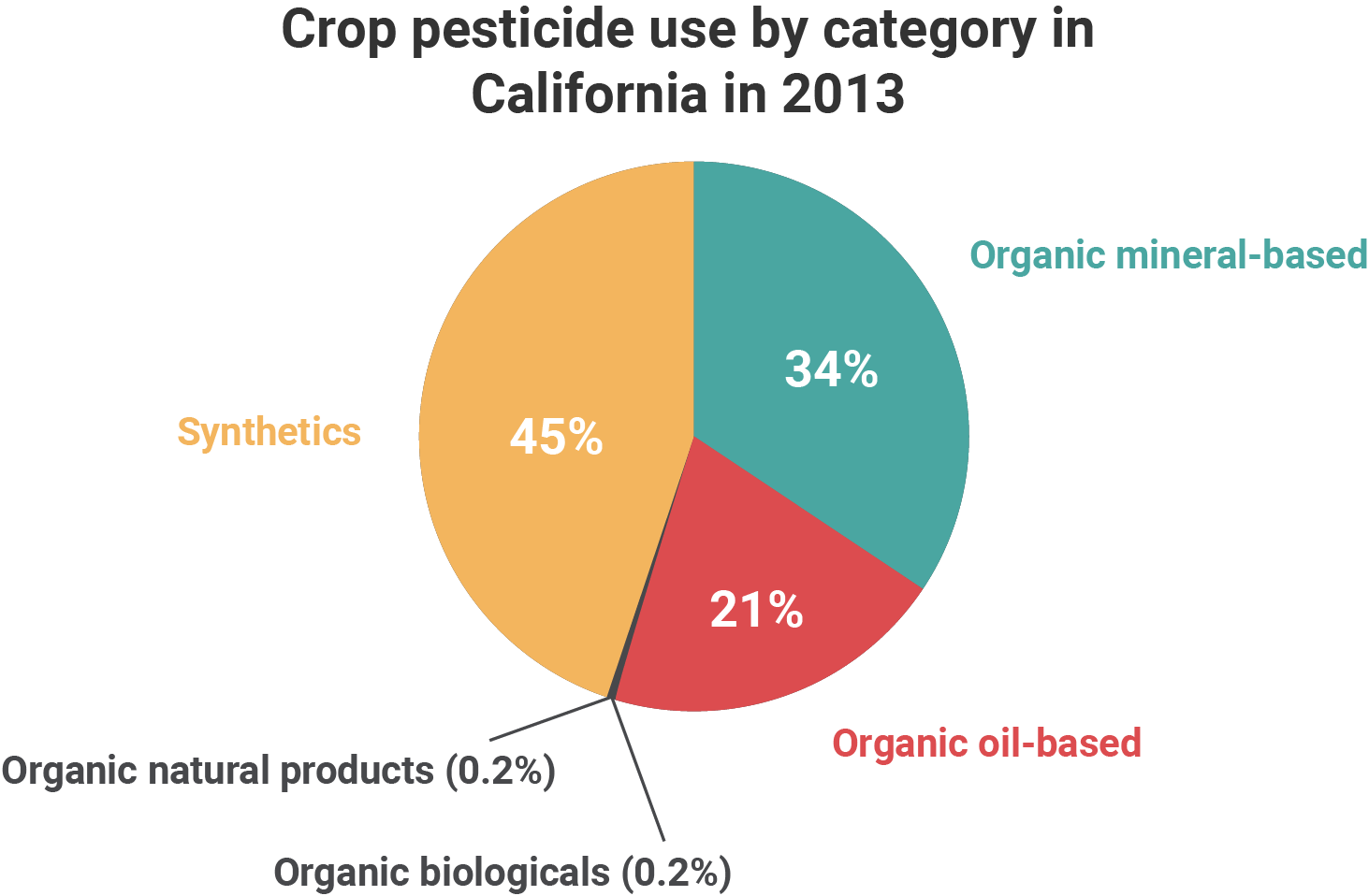 A graph showing the percentage of pesticides used in 2013 in California by category (synthetics, organic mineral-based, organic oil-based, organic natural products, and organic biologicals).