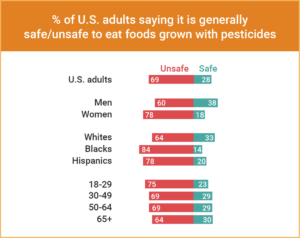 A graph showing the percentage of U.S. adults that say it is safe or unsafe to eat foods grown with pesticides, broken down into various categories.