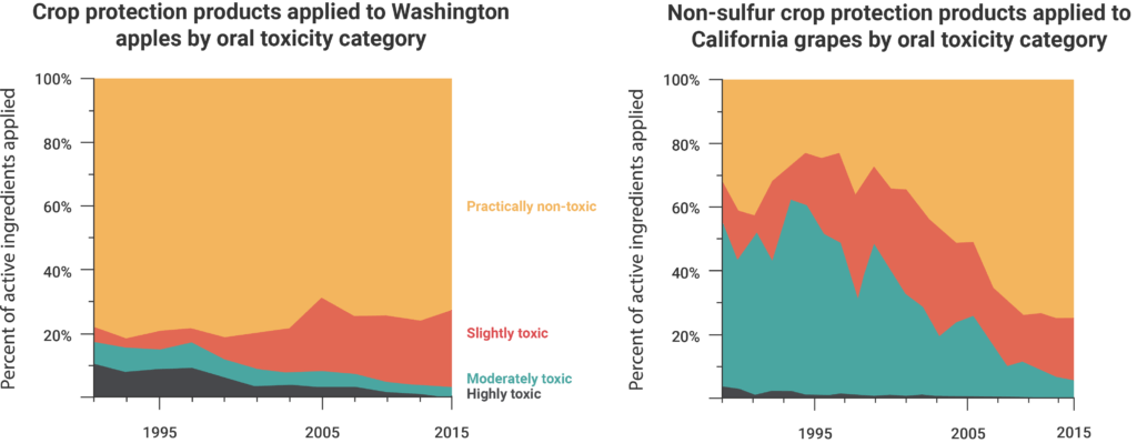 Two graphs showing the percentage of pesticides used on Washington apples and California grapes that fall into the four oral toxicity categories (practically non-toxic, slightly toxic, moderately toxic, highly toxic) between 1990 and 2015.