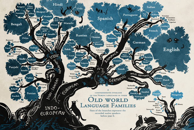 linguistic tree b