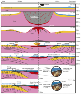 chicxulub drilling event day sequence x