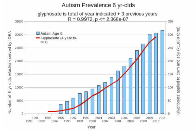 glyphsate and autism rev x
