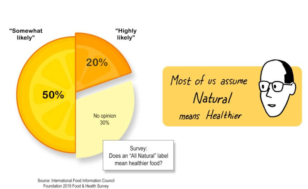 natural healthier graph x x
