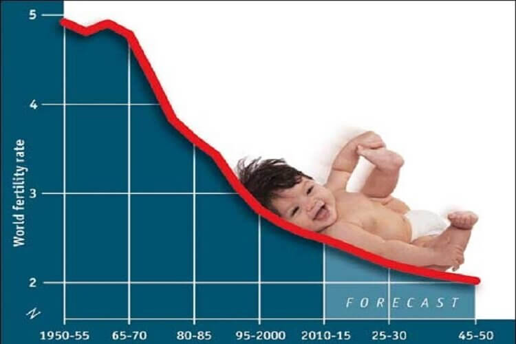 The Demographic Time Bomb – Falling Birthrates, Not Just U.S. But Global